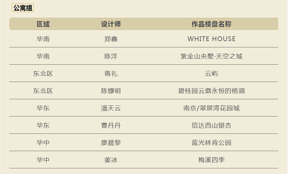 金奖诞生!日立中央空调第八届Hi-Design颁奖盛典蓉城落幕插图14