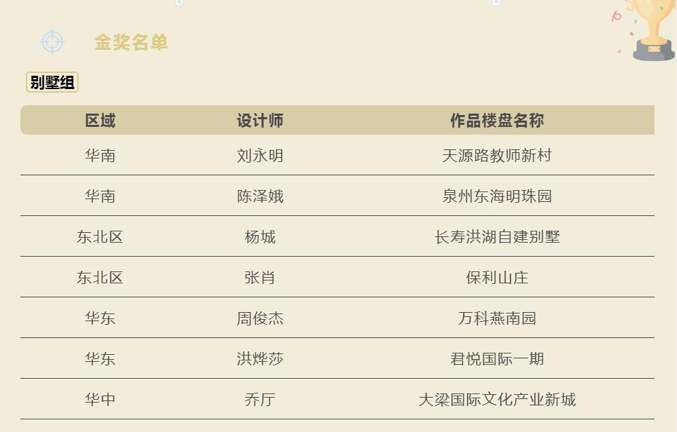 金奖诞生!日立中央空调第八届Hi-Design颁奖盛典蓉城落幕插图13