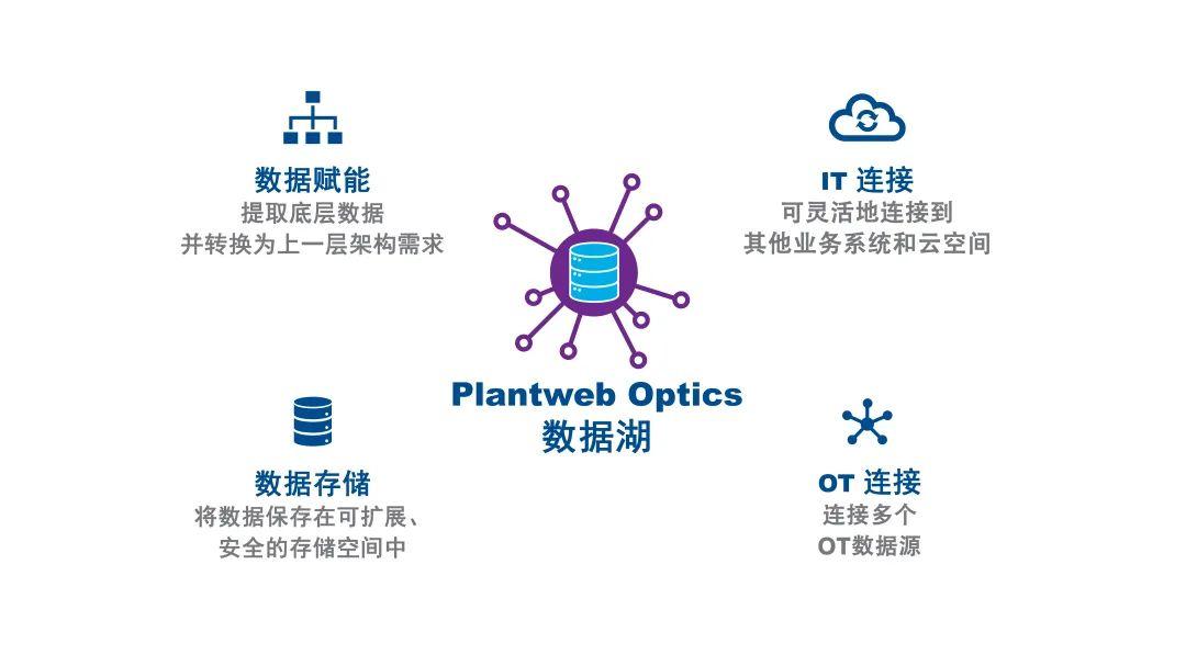艾默生Plantweb Optics数据湖助力制造商简化数据管理